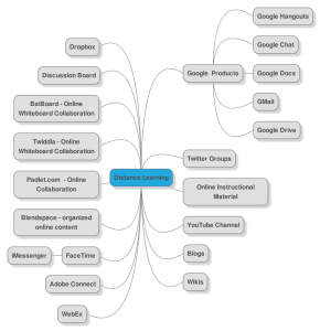 distance learning mindmap